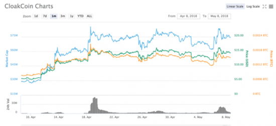 picture-3-cloakcoin-char-coinmarketcap.com.png