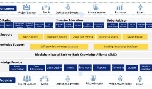 """背靠背知識共享網路——數字資產投資者保護與教育的""""定海神針"""""""