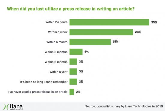 journalist_survey_2019_lianatech_utilizing_press_releases.png