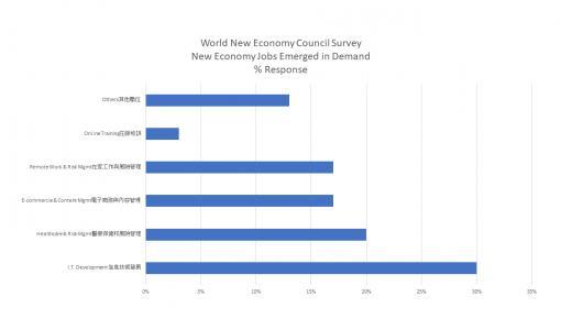 """調查結果發布""""大流行:永久消失的工作職位且新經濟市場需要的工作職位"""""""