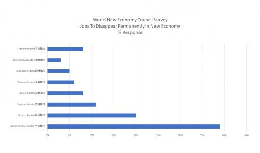 "Survey Result Release ""Pandemic: Job Positions Permanently Disappear and New Economy Job Positions Needed"""
