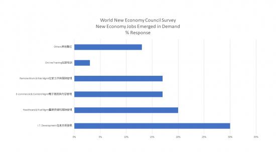 wnec-survey-new-jobs-1.png