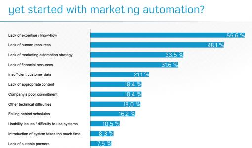 Survey: Marketing automation is appealing to companies – challenge is lack of know-how