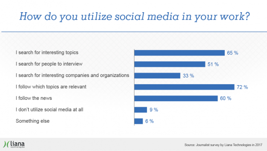 journalist_survey_lianatech_how_do_you_utilize_social_media.png