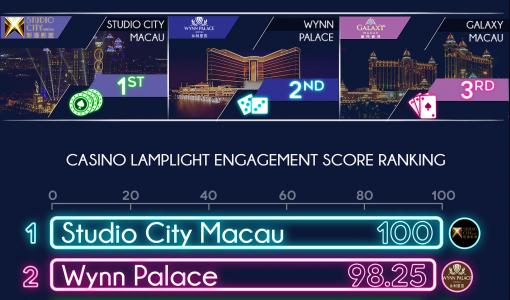 Studio City claims top spot as Macau's most popular casino resort among social media users